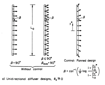 CORMIX2 Definition Diagram of Unidirectional Diffuser