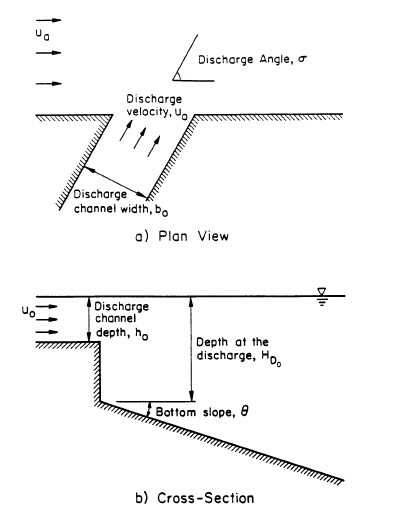 CORMIX3 Discharge Channel Geometry and Definitions