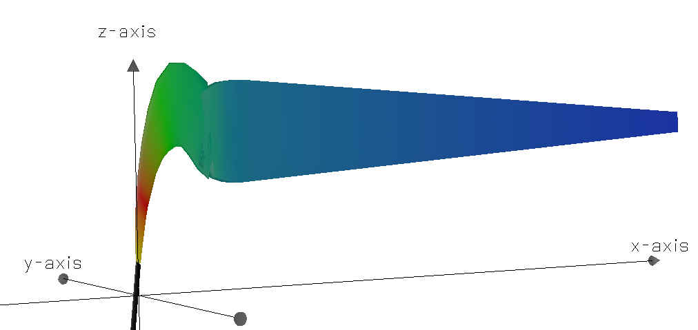 CorVue 3-D visualization of a CORMIX1 S4 flow classification.