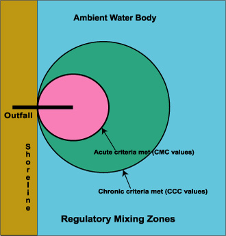 Regulatory Mixing Zone