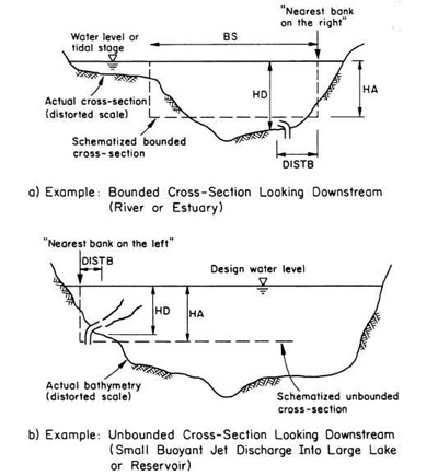 CORMIX Ambient Boundary Schematization Examples.