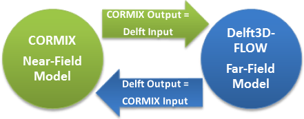 Dynamic two way coupling between CORMIX and DELFT-3D FLOW